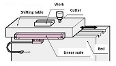 Linear scale for Machine tools